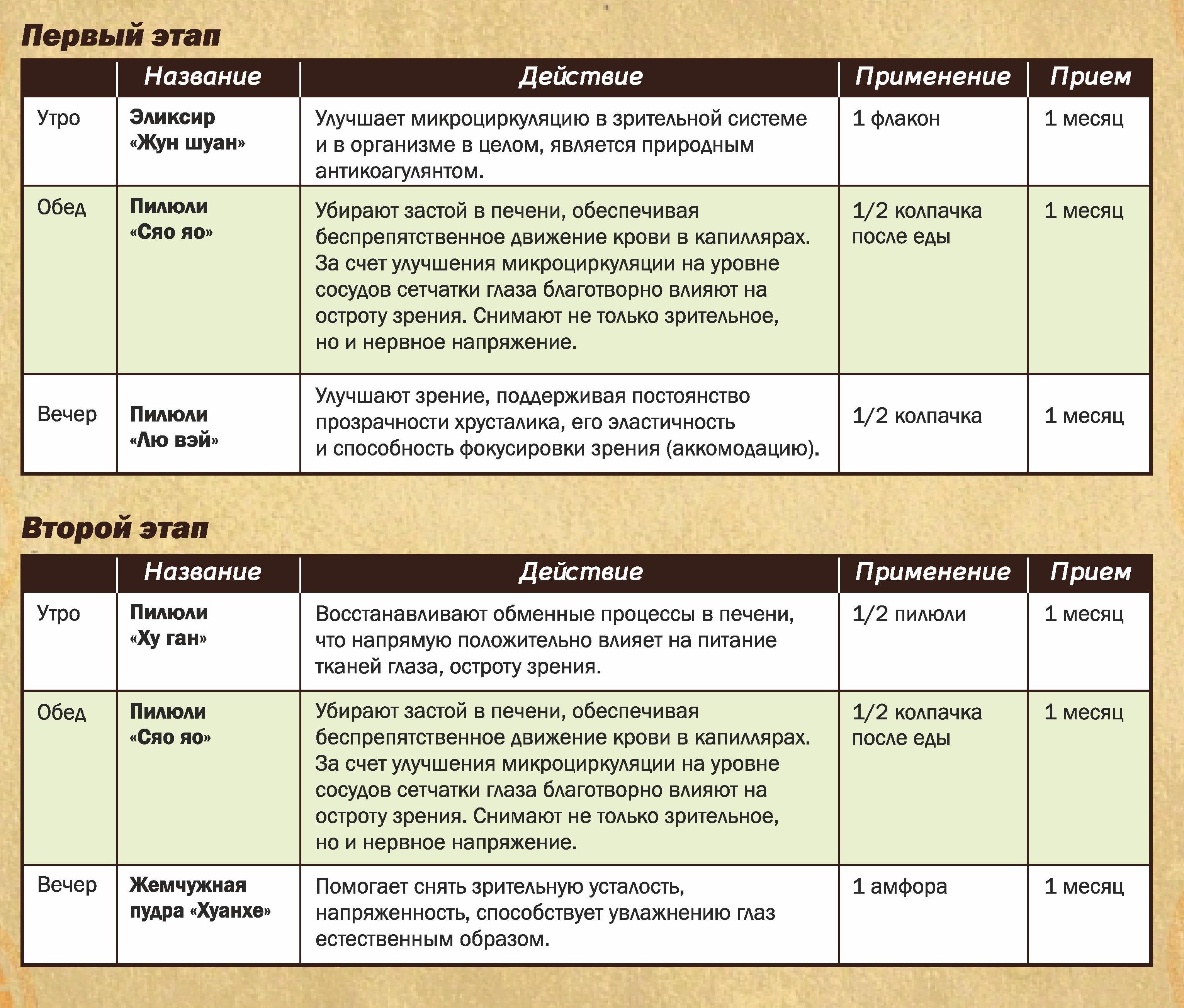 Правильное Похудение Этапы. 8 этапов похудения, что надо знать чтобы точно похудеть